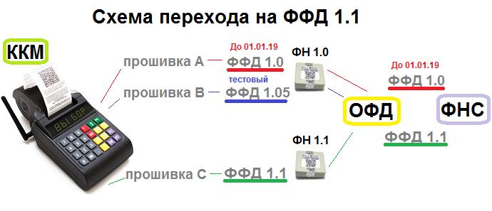 ФФД 1.1
